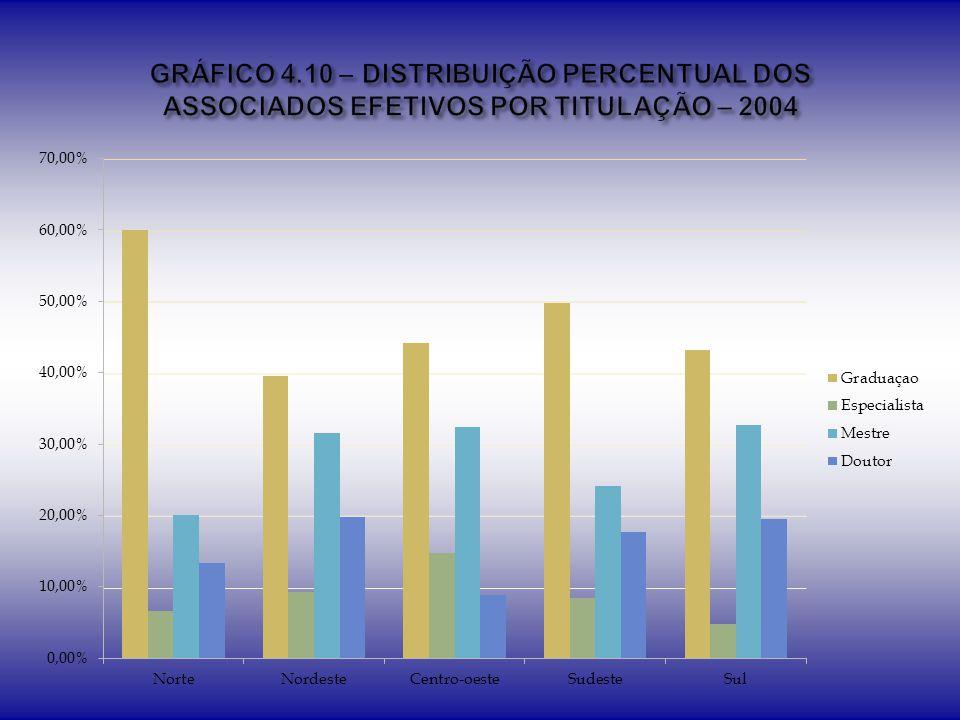 GRÁFICO 4.10 – DISTRIBUIÇÃO PERCENTUAL DOS ASSOCIADOS EFETIVOS POR TITULAÇÃO – 2004