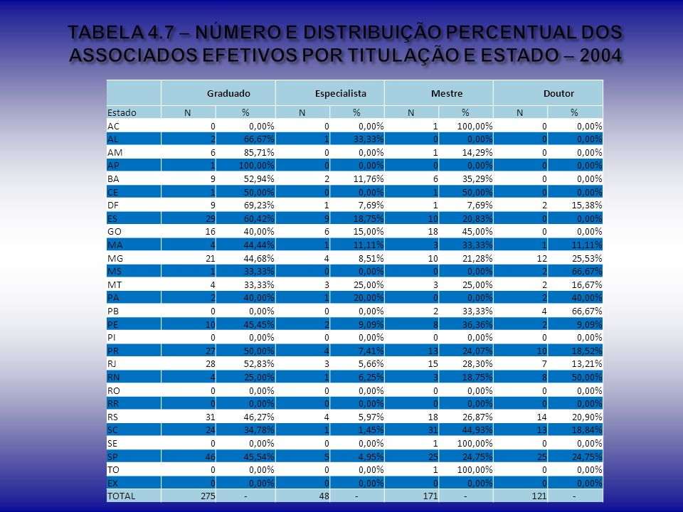 TABELA 4.7 – NÚMERO E DISTRIBUIÇÃO PERCENTUAL DOS ASSOCIADOS EFETIVOS POR TITULAÇÃO E ESTADO – 2004