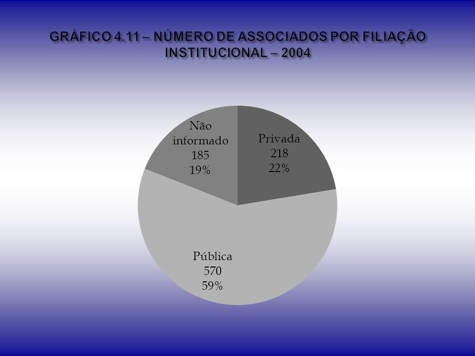 GRÁFICO 4.11 – NÚMERO DE ASSOCIADOS POR FILIAÇÃO INSTITUCIONAL – 2004