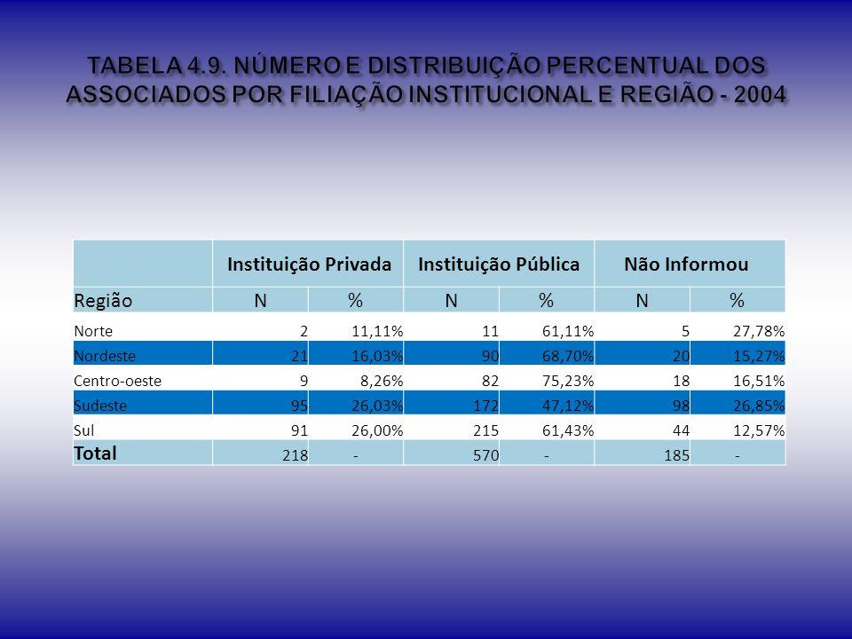 TABELA 4.9. NÚMERO E DISTRIBUIÇÃO PERCENTUAL DOS ASSOCIADOS POR FILIAÇÃO INSTITUCIONAL E REGIÃO - 2004