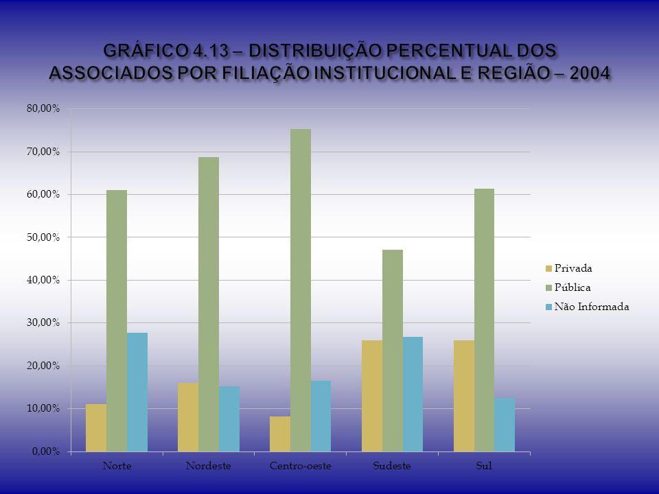 GRÁFICO 4.13 – DISTRIBUIÇÃO PERCENTUAL DOS ASSOCIADOS POR FILIAÇÃO INSTITUCIONAL E REGIÃO – 2004