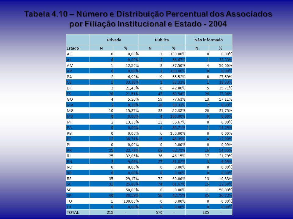 Tabela 4.10 – Número e Distribuição Percentual dos Associados por Filiação Institucional e Estado - 2004
