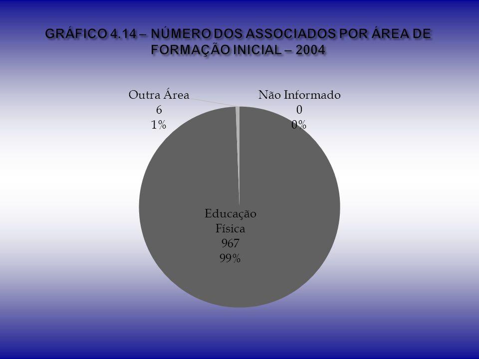 GRÁFICO 4.14 – NÚMERO DOS ASSOCIADOS POR ÁREA DE FORMAÇÃO INICIAL – 2004