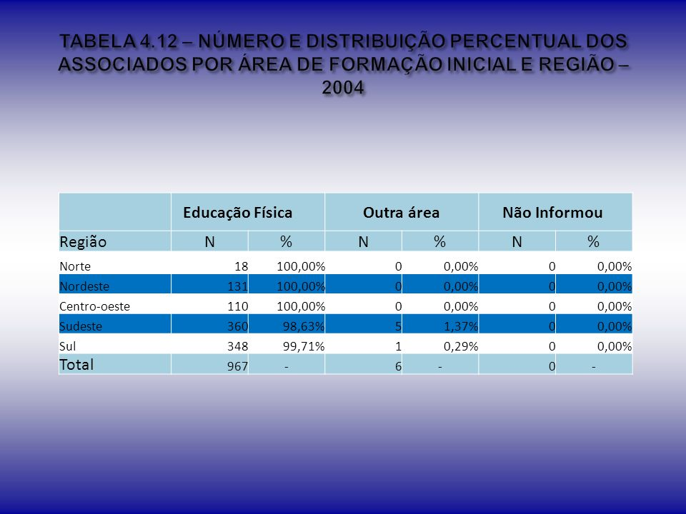 TABELA 4.12 – NÚMERO E DISTRIBUIÇÃO PERCENTUAL DOS ASSOCIADOS POR ÁREA DE FORMAÇÃO INICIAL E REGIÃO – 2004