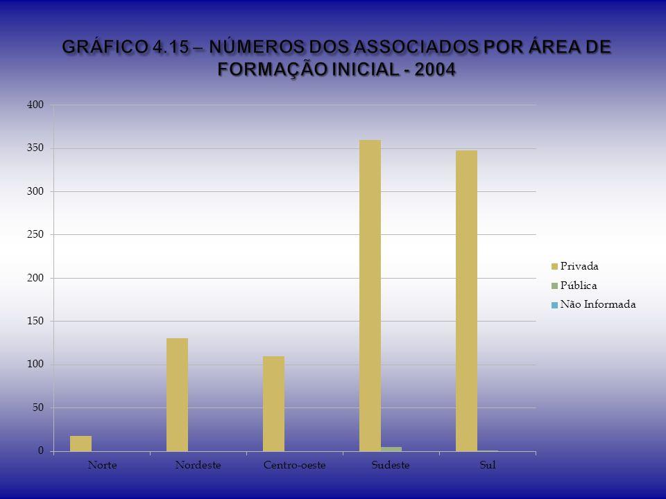 GRÁFICO 4.15 – NÚMEROS DOS ASSOCIADOS POR ÁREA DE FORMAÇÃO INICIAL - 2004