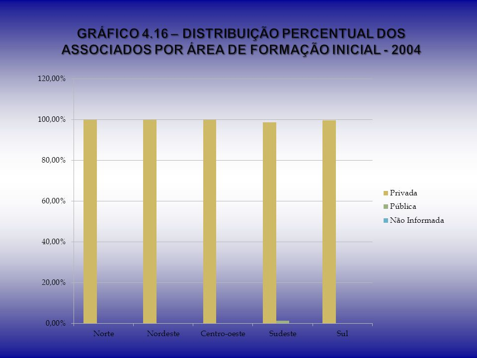 GRÁFICO 4.16 – DISTRIBUIÇÃO PERCENTUAL DOS ASSOCIADOS POR ÁREA DE FORMAÇÃO INICIAL - 2004