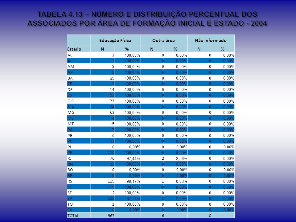 TABELA 4.13 – NÚMERO E DISTRIBUIÇÃO PERCENTUAL DOS ASSOCIADOS POR ÁREA DE FORMAÇÃO INICIAL E ESTADO - 2004