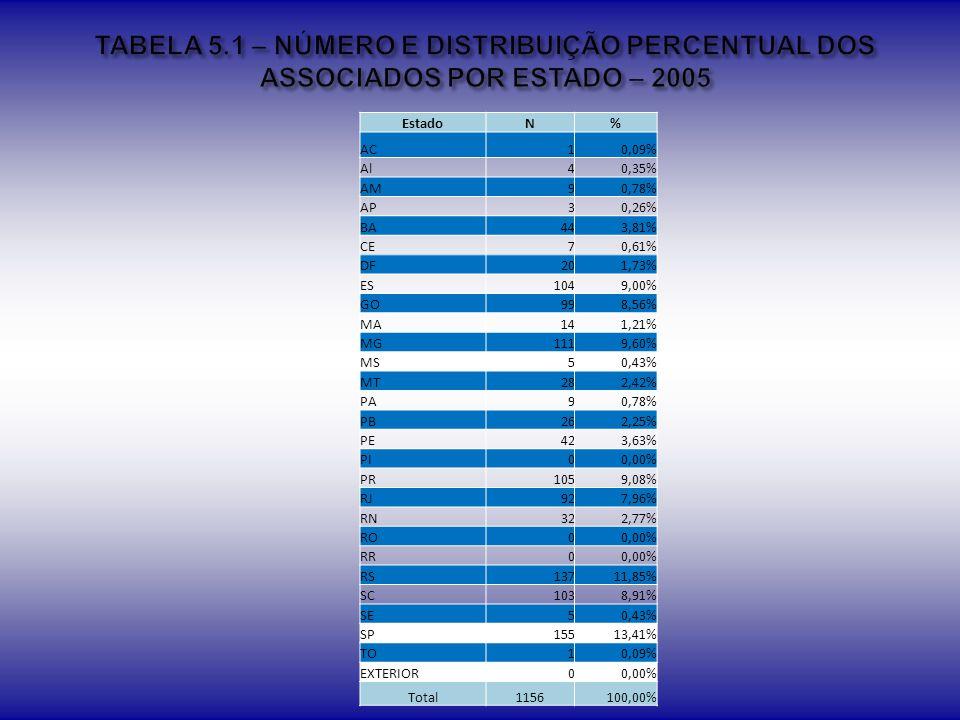TABELA 5.1 – NÚMERO E DISTRIBUIÇÃO PERCENTUAL DOS ASSOCIADOS POR ESTADO – 2005