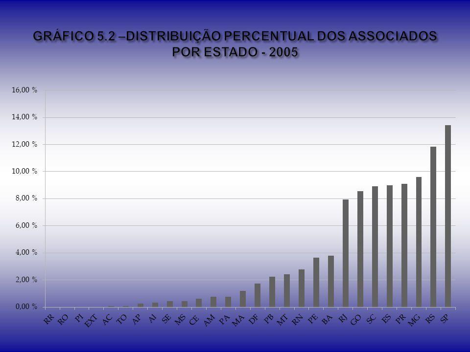 GRÁFICO 5.2 –DISTRIBUIÇÃO PERCENTUAL DOS ASSOCIADOS POR ESTADO - 2005