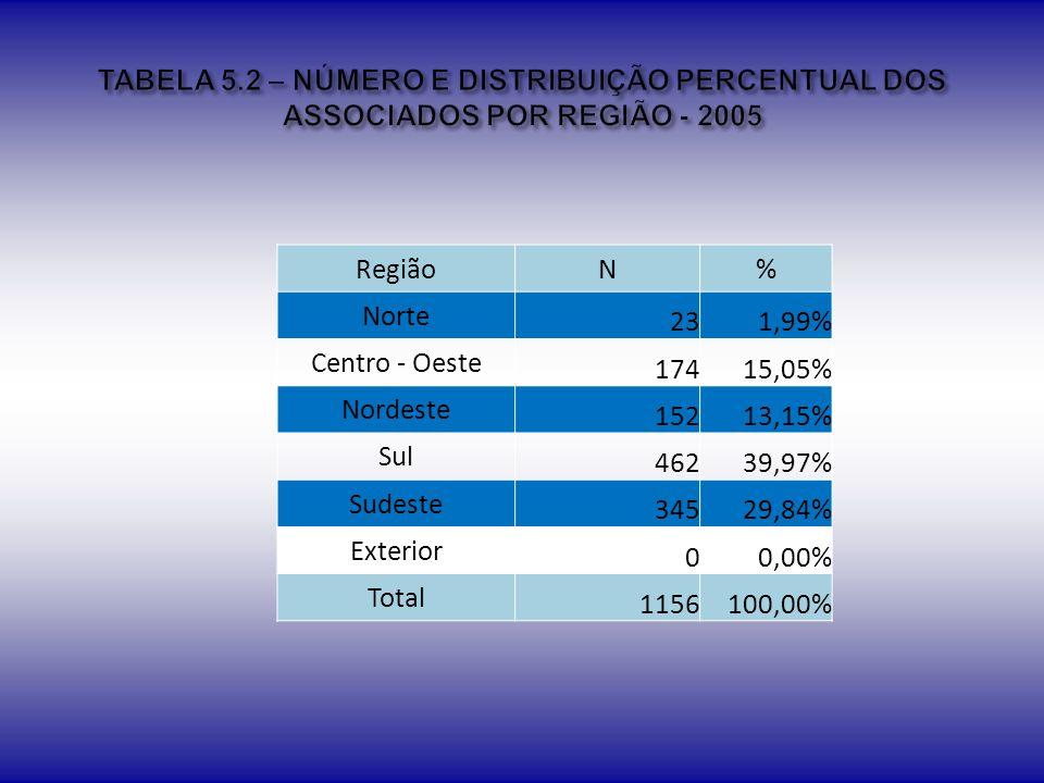 TABELA 5.2 – NÚMERO E DISTRIBUIÇÃO PERCENTUAL DOS ASSOCIADOS POR REGIÃO - 2005