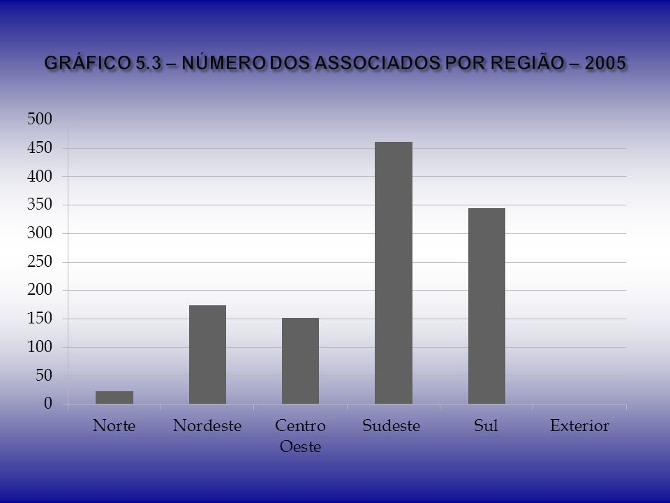 GRÁFICO 5.3 – NÚMERO DOS ASSOCIADOS POR REGIÃO – 2005