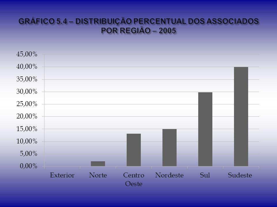 GRÁFICO 5.4 – DISTRIBUIÇÃO PERCENTUAL DOS ASSOCIADOS POR REGIÃO – 2005