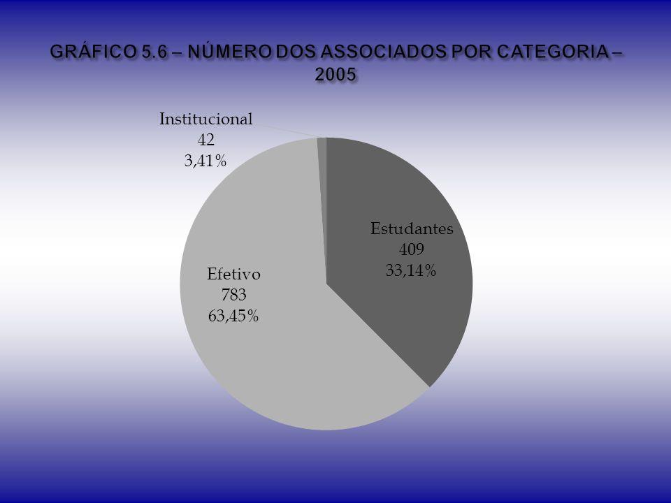 GRÁFICO 5.6 – NÚMERO DOS ASSOCIADOS POR CATEGORIA – 2005