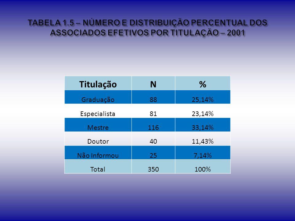 TABELA 1.5 – NÚMERO E DISTRIBUIÇÃO PERCENTUAL DOS ASSOCIADOS EFETIVOS POR TITULAÇÃO – 2001