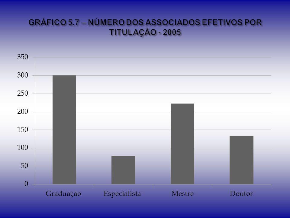 GRÁFICO 5.7 – NÚMERO DOS ASSOCIADOS EFETIVOS POR TITULAÇÃO - 2005