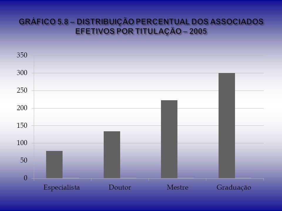 GRÁFICO 5.8 – DISTRIBUIÇÃO PERCENTUAL DOS ASSOCIADOS EFETIVOS POR TITULAÇÃO – 2005