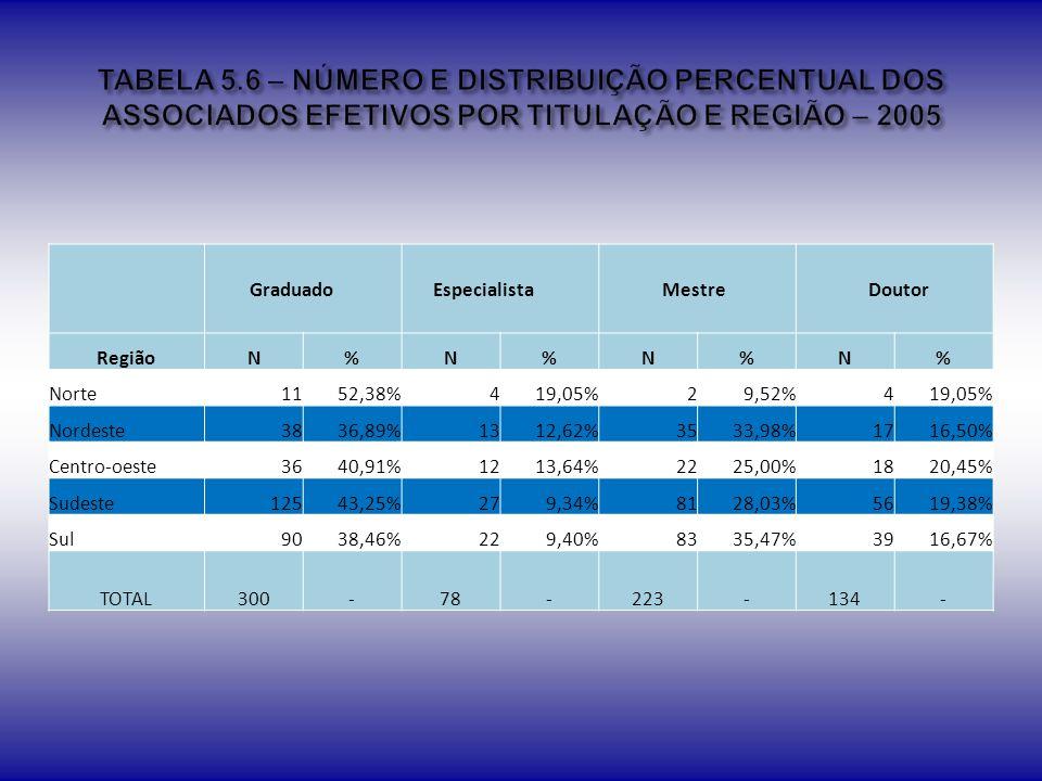 TABELA 5.6 – NÚMERO E DISTRIBUIÇÃO PERCENTUAL DOS ASSOCIADOS EFETIVOS POR TITULAÇÃO E REGIÃO – 2005