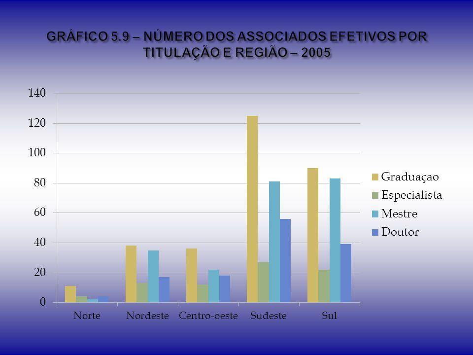 GRÁFICO 5.9 – NÚMERO DOS ASSOCIADOS EFETIVOS POR TITULAÇÃO E REGIÃO – 2005