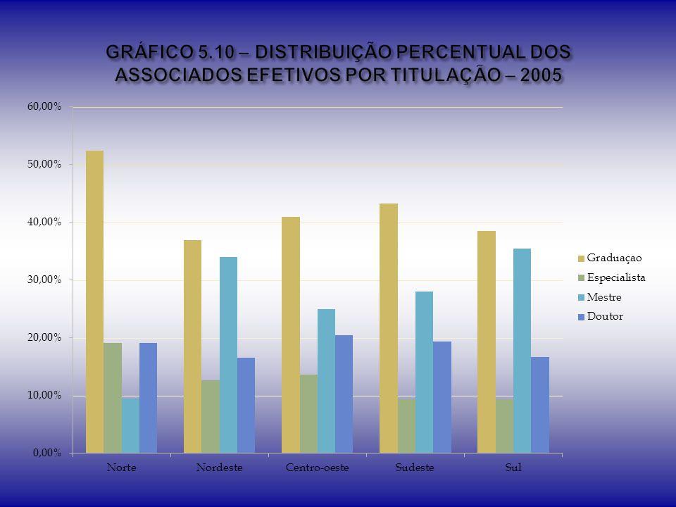 GRÁFICO 5.10 – DISTRIBUIÇÃO PERCENTUAL DOS ASSOCIADOS EFETIVOS POR TITULAÇÃO – 2005