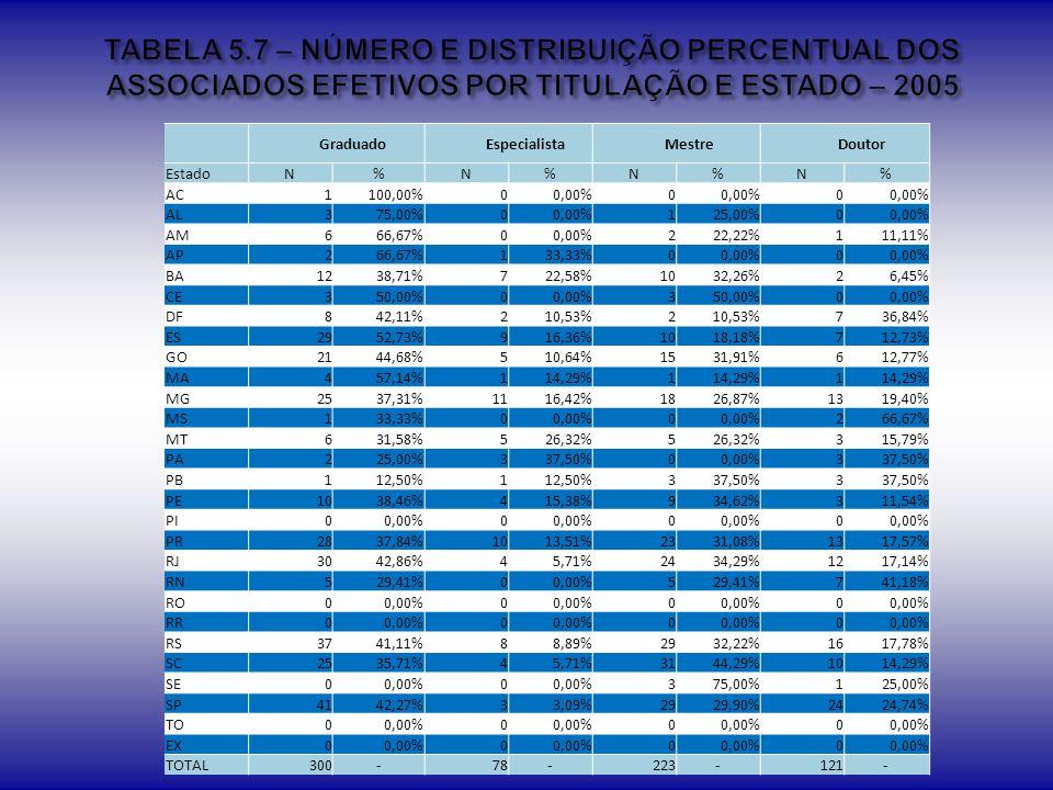 TABELA 5.7 – NÚMERO E DISTRIBUIÇÃO PERCENTUAL DOS ASSOCIADOS EFETIVOS POR TITULAÇÃO E ESTADO – 2005