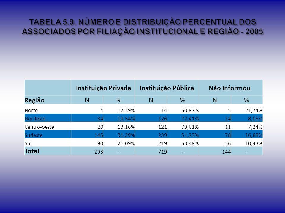 TABELA 5.9. NÚMERO E DISTRIBUIÇÃO PERCENTUAL DOS ASSOCIADOS POR FILIAÇÃO INSTITUCIONAL E REGIÃO - 2005