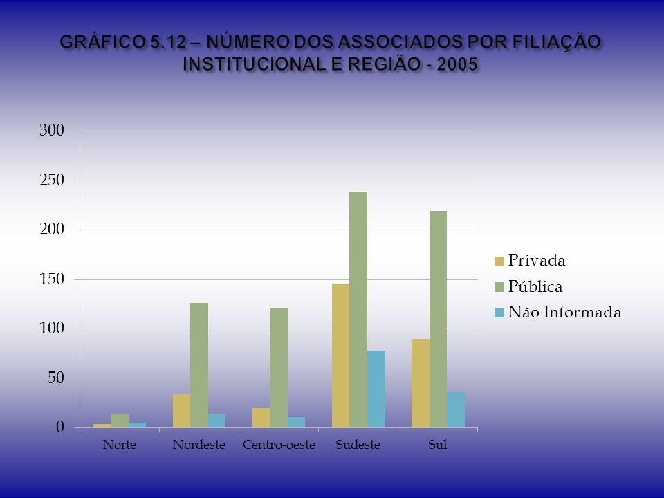 GRÁFICO 5.12 – NÚMERO DOS ASSOCIADOS POR FILIAÇÃO INSTITUCIONAL E REGIÃO - 2005