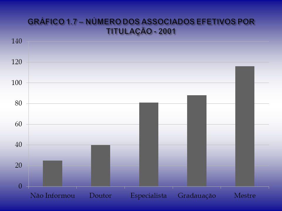 GRÁFICO 1.7 – NÚMERO DOS ASSOCIADOS EFETIVOS POR TITULAÇÃO - 2001