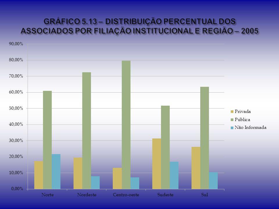 GRÁFICO 5.13 – DISTRIBUIÇÃO PERCENTUAL DOS ASSOCIADOS POR FILIAÇÃO INSTITUCIONAL E REGIÃO – 2005
