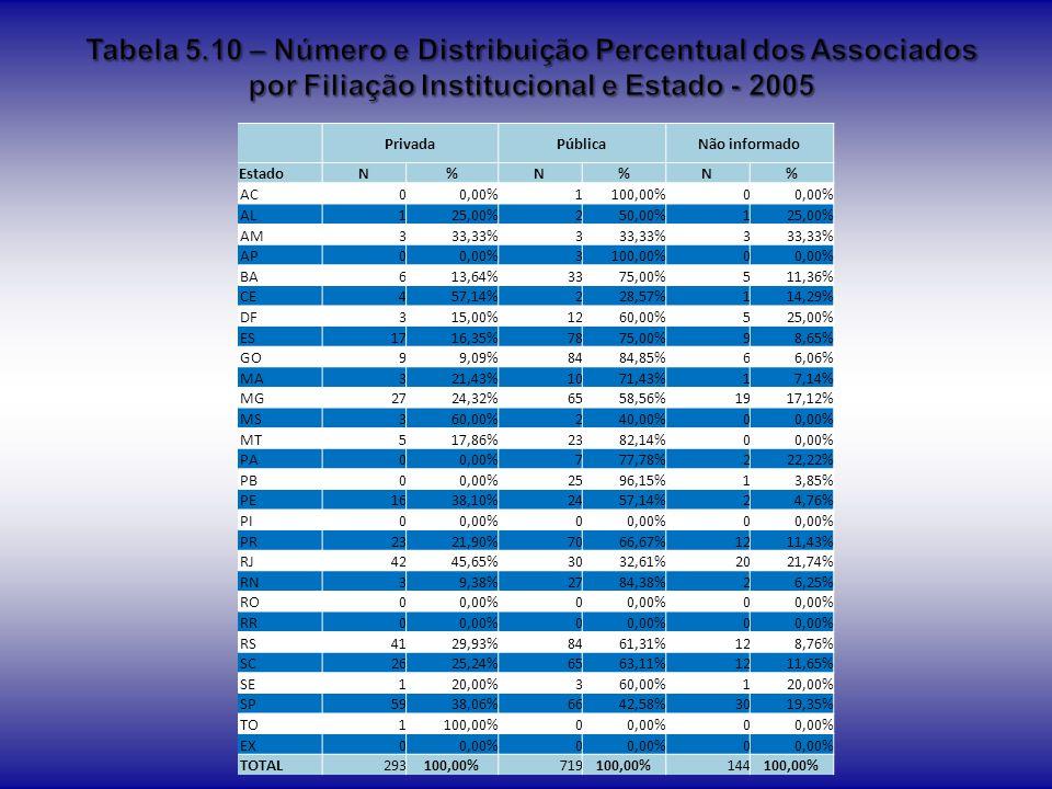 Tabela 5.10 – Número e Distribuição Percentual dos Associados por Filiação Institucional e Estado - 2005