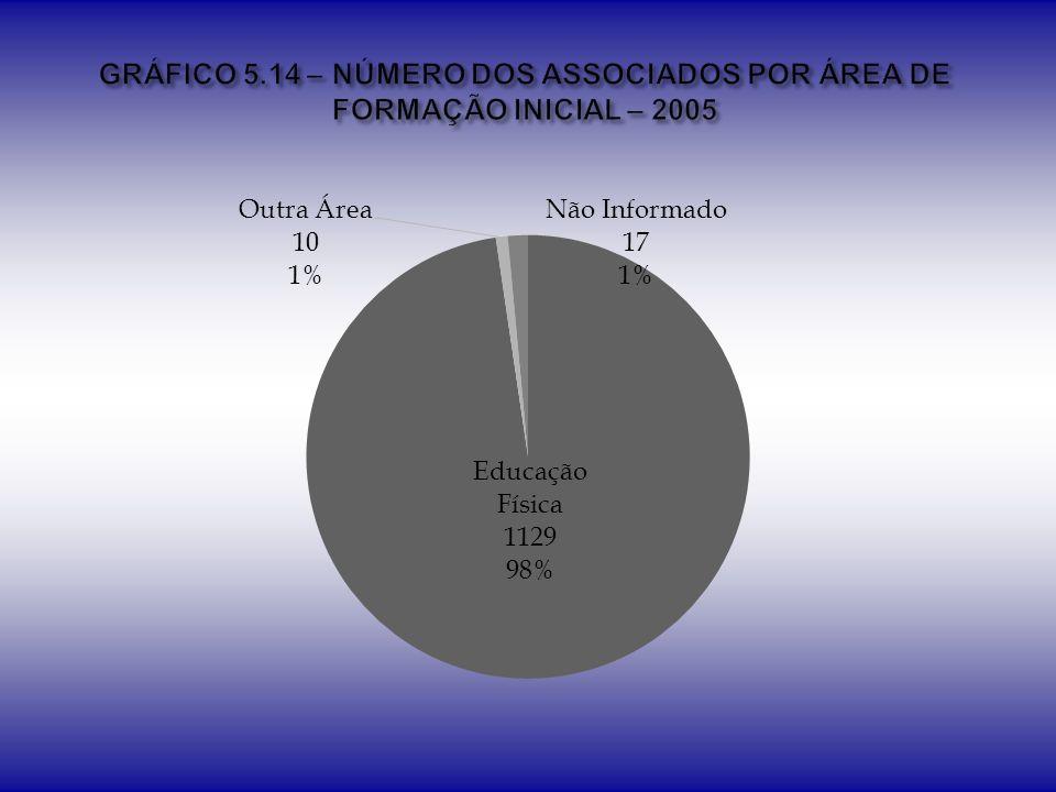 GRÁFICO 5.14 – NÚMERO DOS ASSOCIADOS POR ÁREA DE FORMAÇÃO INICIAL – 2005