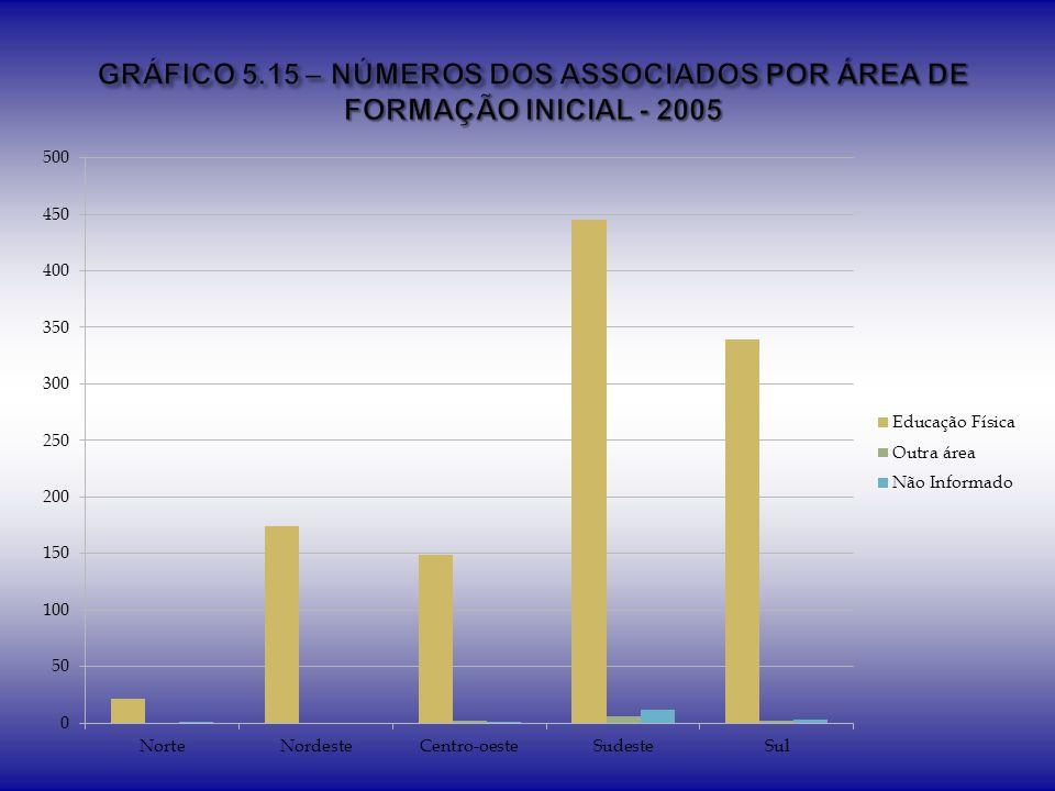 GRÁFICO 5.15 – NÚMEROS DOS ASSOCIADOS POR ÁREA DE FORMAÇÃO INICIAL - 2005