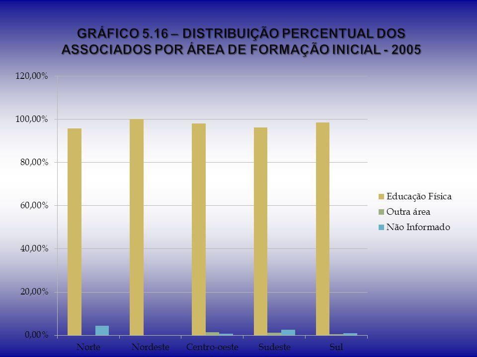 GRÁFICO 5.16 – DISTRIBUIÇÃO PERCENTUAL DOS ASSOCIADOS POR ÁREA DE FORMAÇÃO INICIAL - 2005