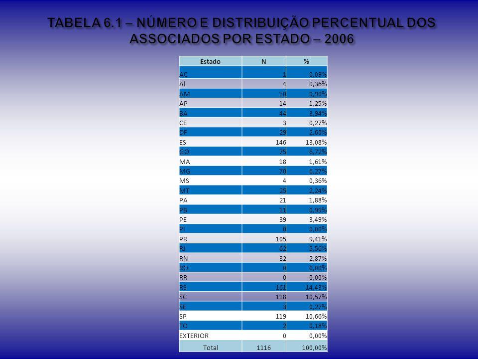 TABELA 6.1 – NÚMERO E DISTRIBUIÇÃO PERCENTUAL DOS ASSOCIADOS POR ESTADO – 2006