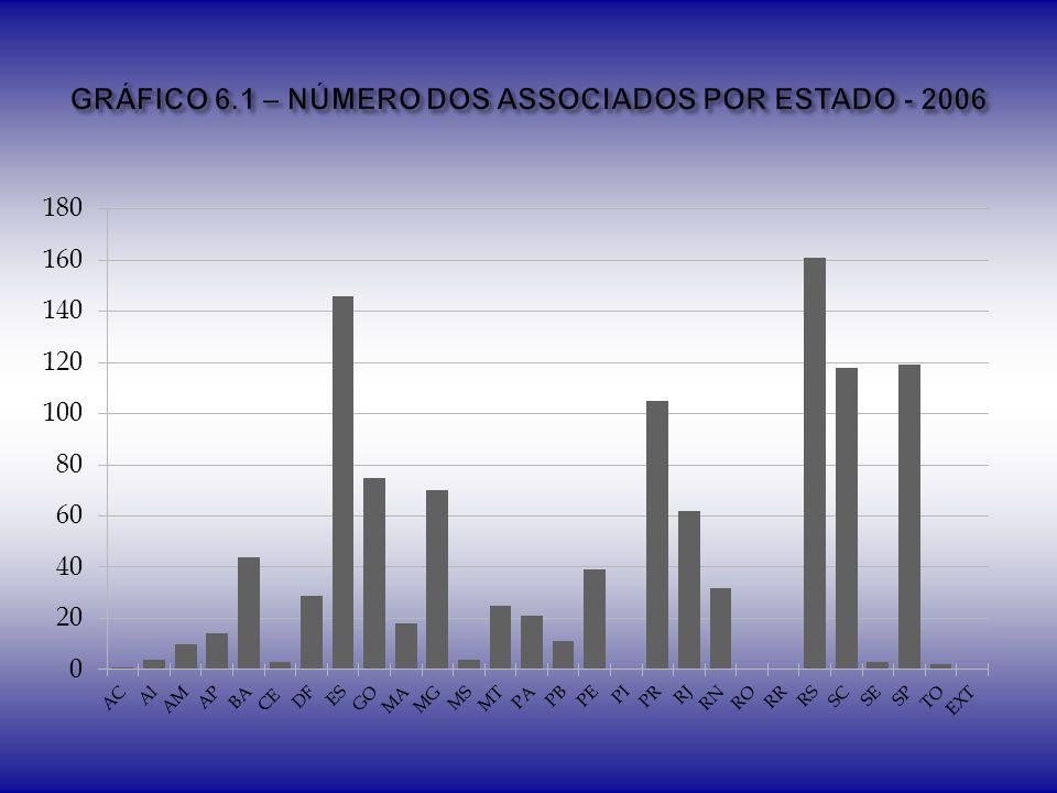 GRÁFICO 6.1 – NÚMERO DOS ASSOCIADOS POR ESTADO - 2006