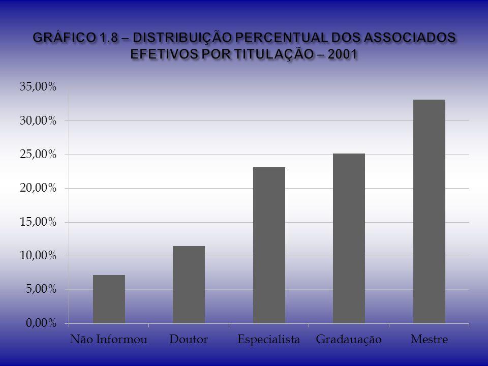 GRÁFICO 1.8 – DISTRIBUIÇÃO PERCENTUAL DOS ASSOCIADOS EFETIVOS POR TITULAÇÃO – 2001