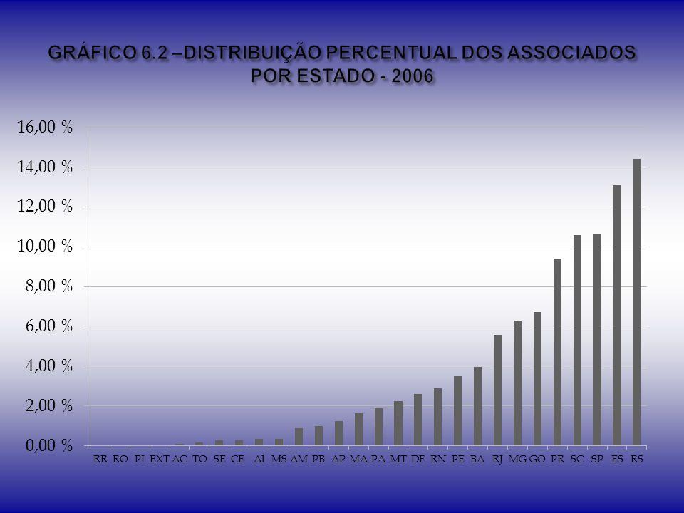 GRÁFICO 6.2 –DISTRIBUIÇÃO PERCENTUAL DOS ASSOCIADOS POR ESTADO - 2006