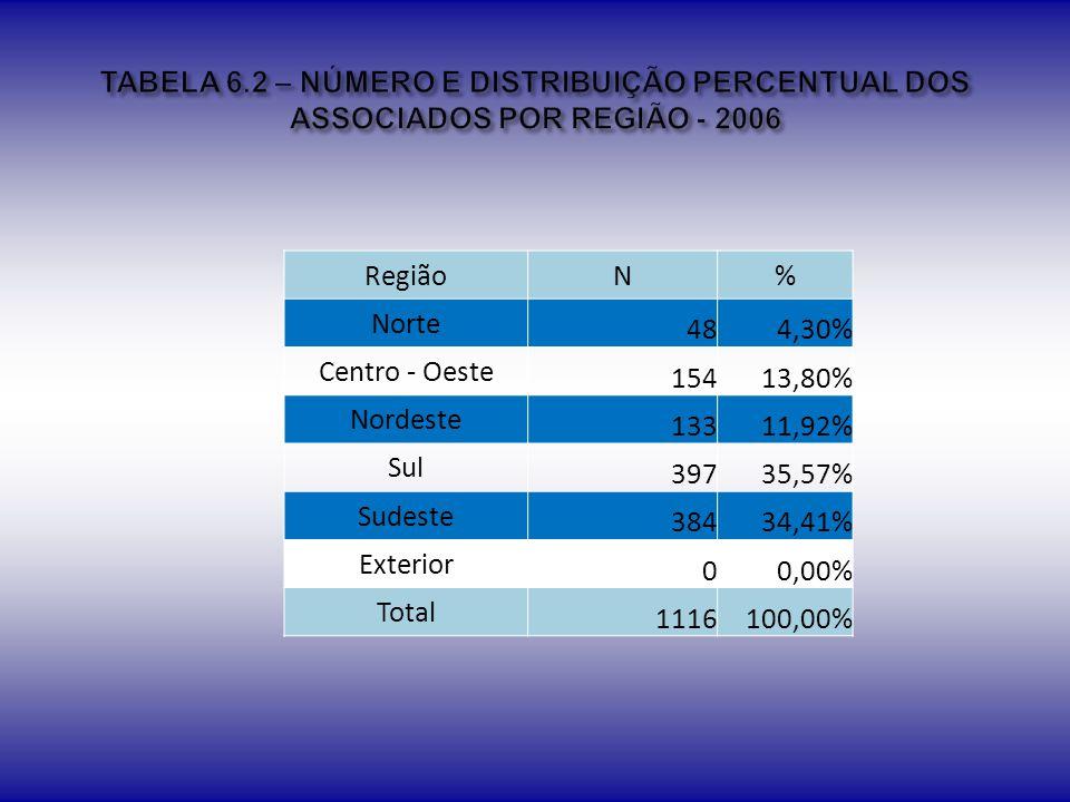 TABELA 6.2 – NÚMERO E DISTRIBUIÇÃO PERCENTUAL DOS ASSOCIADOS POR REGIÃO - 2006