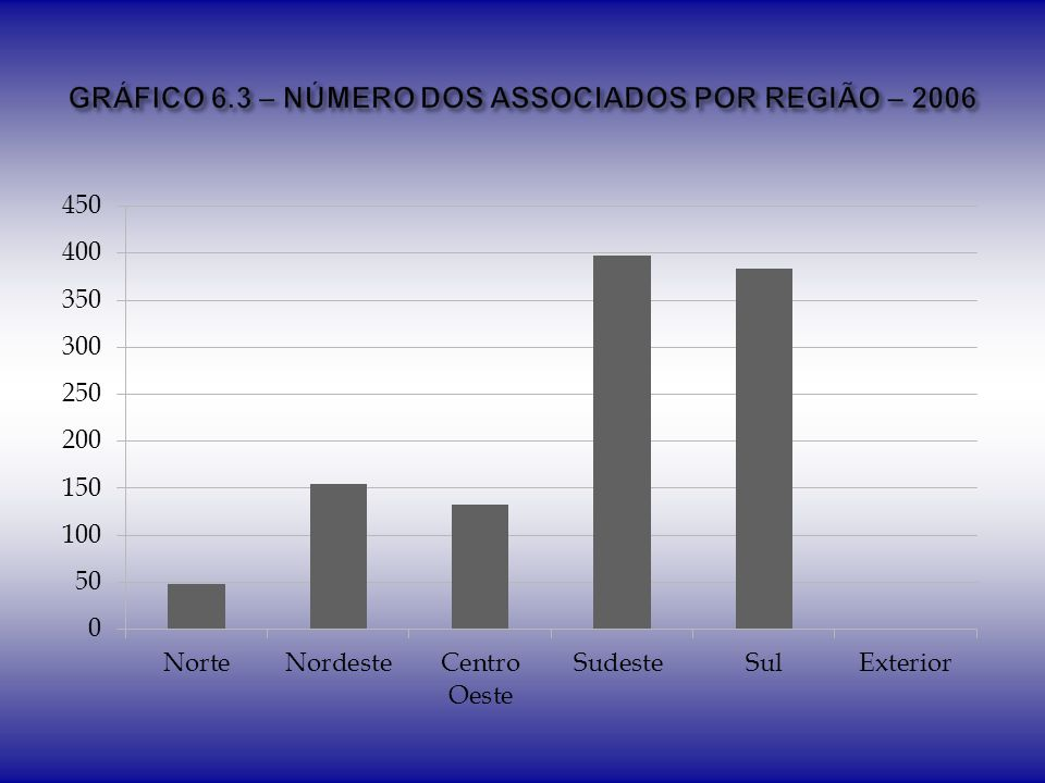 GRÁFICO 6.3 – NÚMERO DOS ASSOCIADOS POR REGIÃO – 2006