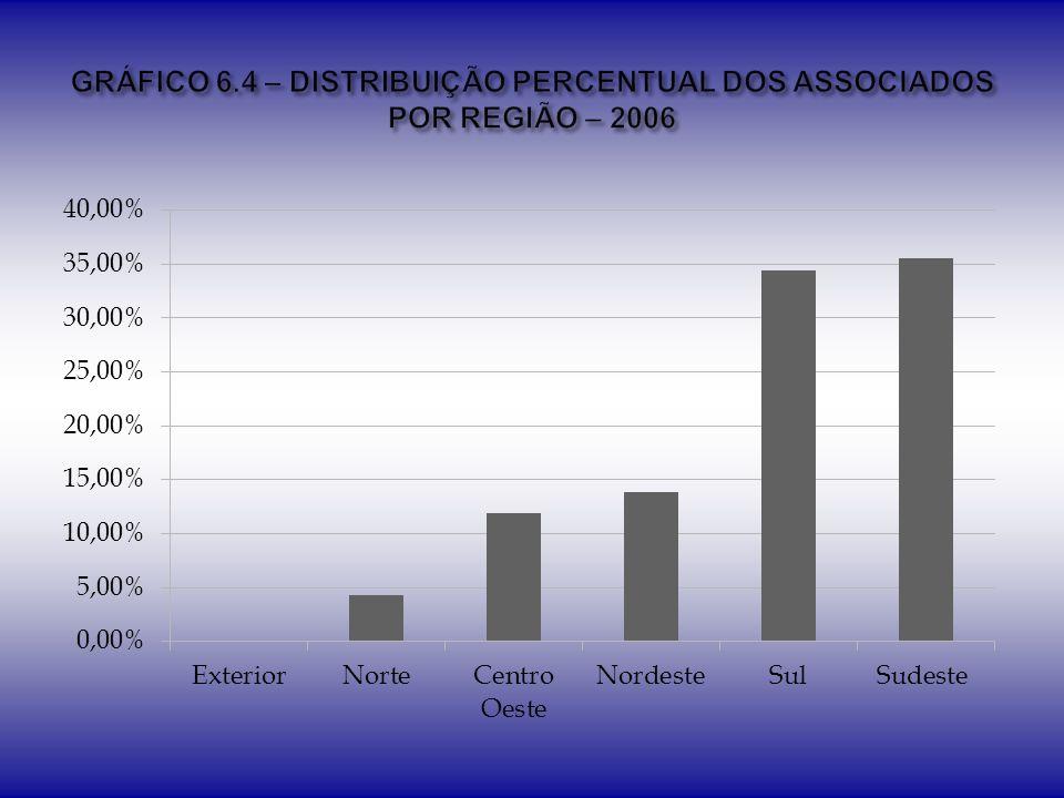 GRÁFICO 6.4 – DISTRIBUIÇÃO PERCENTUAL DOS ASSOCIADOS POR REGIÃO – 2006