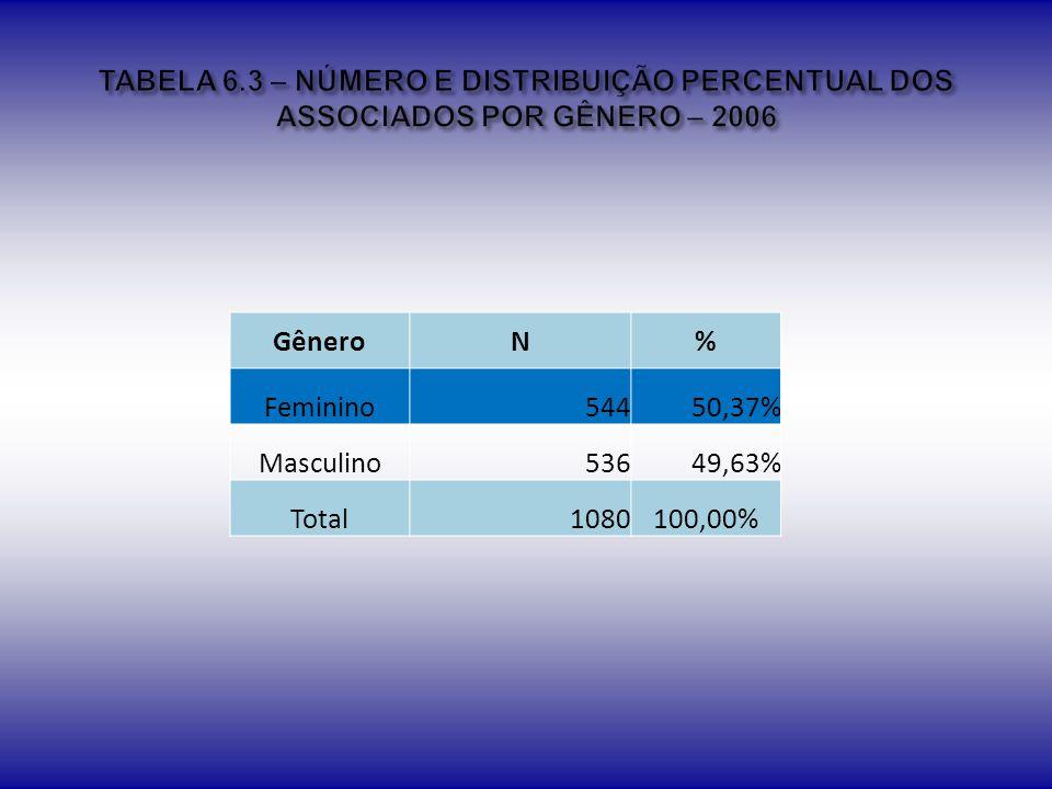 TABELA 6.3 – NÚMERO E DISTRIBUIÇÃO PERCENTUAL DOS ASSOCIADOS POR GÊNERO – 2006