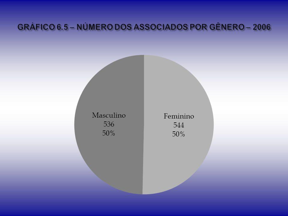 GRÁFICO 6.5 – NÚMERO DOS ASSOCIADOS POR GÊNERO – 2006