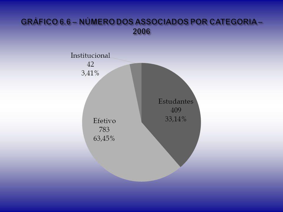 GRÁFICO 6.6 – NÚMERO DOS ASSOCIADOS POR CATEGORIA – 2006
