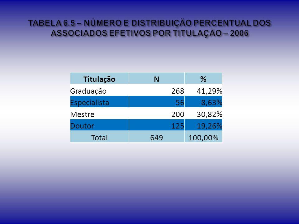 TABELA 6.5 – NÚMERO E DISTRIBUIÇÃO PERCENTUAL DOS ASSOCIADOS EFETIVOS POR TITULAÇÃO – 2006
