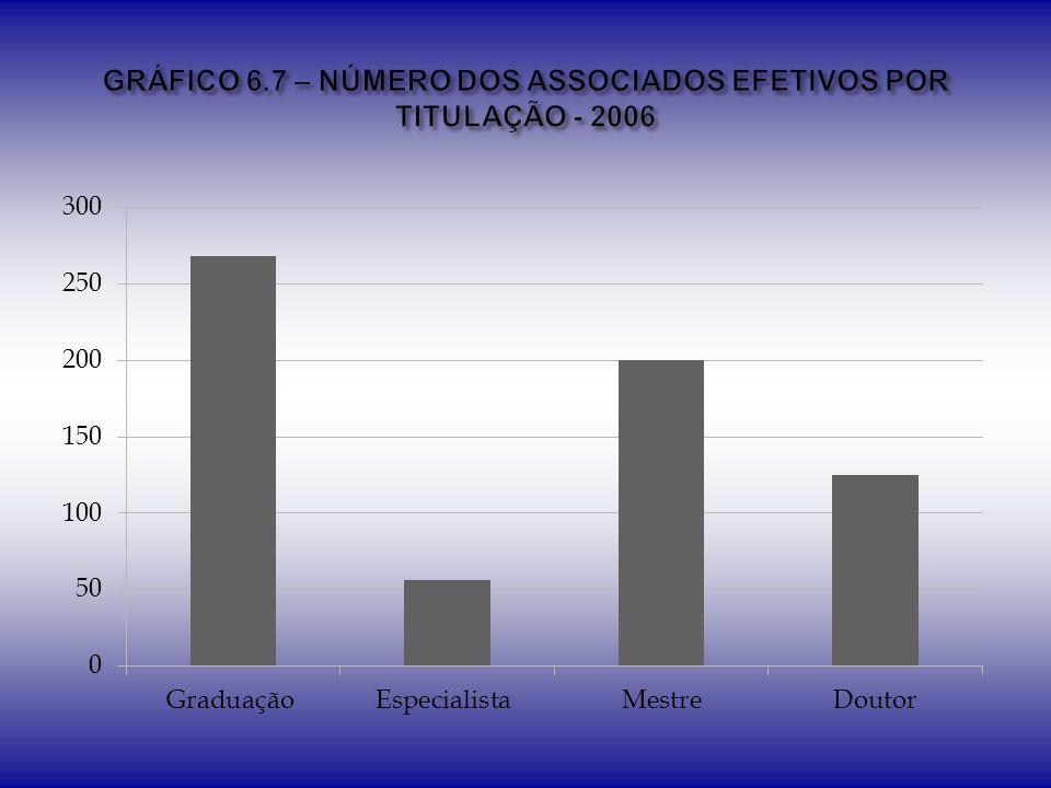 GRÁFICO 6.7 – NÚMERO DOS ASSOCIADOS EFETIVOS POR TITULAÇÃO - 2006