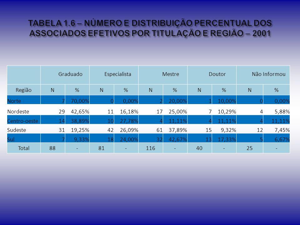 TABELA 1.6 – NÚMERO E DISTRIBUIÇÃO PERCENTUAL DOS ASSOCIADOS EFETIVOS POR TITULAÇÃO E REGIÃO – 2001