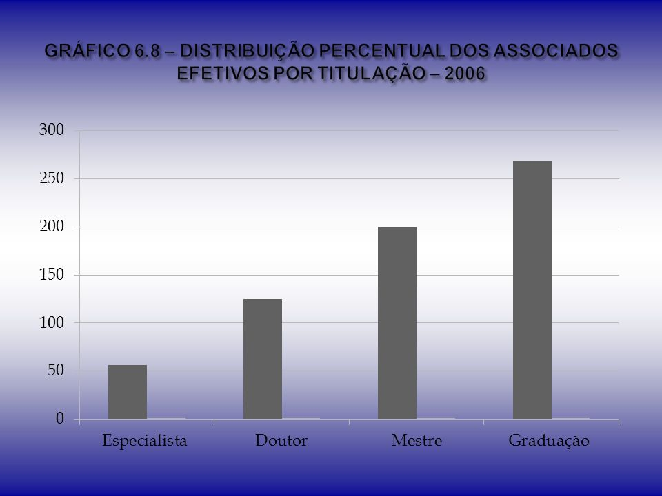 GRÁFICO 6.8 – DISTRIBUIÇÃO PERCENTUAL DOS ASSOCIADOS EFETIVOS POR TITULAÇÃO – 2006