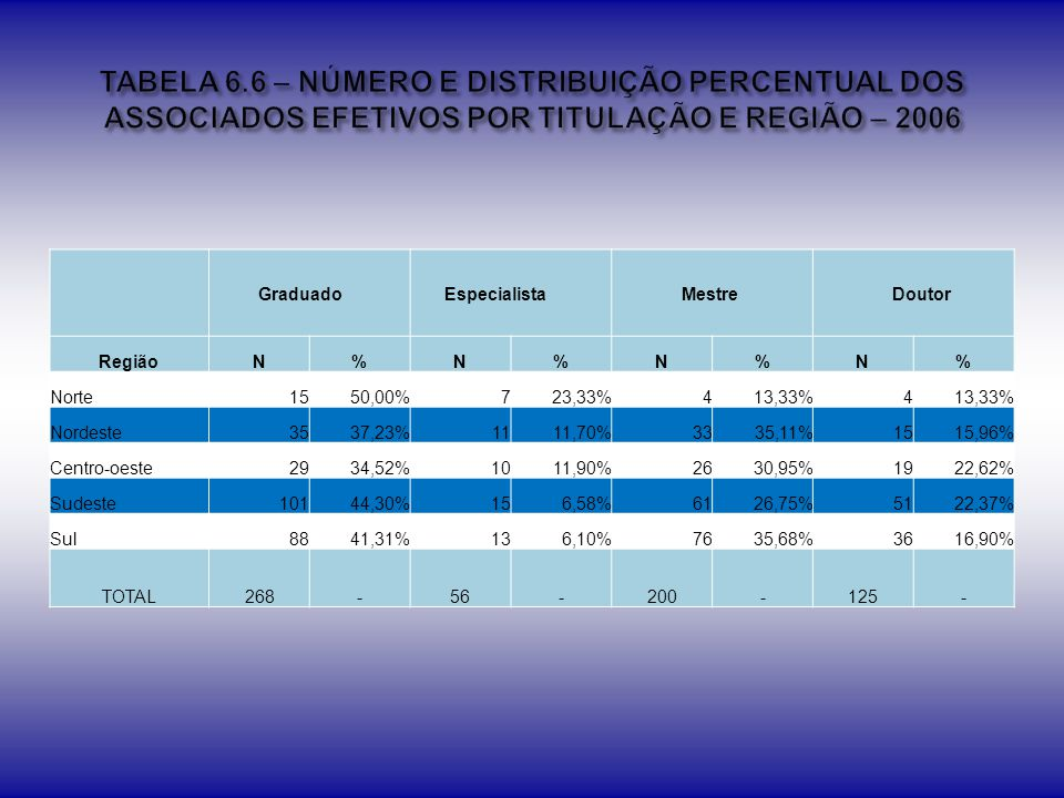 TABELA 6.6 – NÚMERO E DISTRIBUIÇÃO PERCENTUAL DOS ASSOCIADOS EFETIVOS POR TITULAÇÃO E REGIÃO – 2006