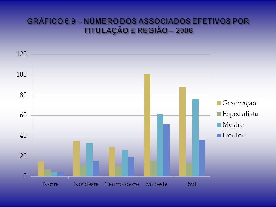 GRÁFICO 6.9 – NÚMERO DOS ASSOCIADOS EFETIVOS POR TITULAÇÃO E REGIÃO – 2006