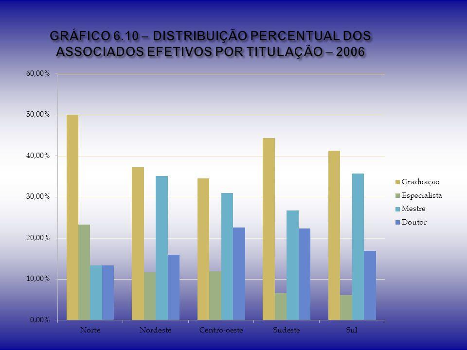GRÁFICO 6.10 – DISTRIBUIÇÃO PERCENTUAL DOS ASSOCIADOS EFETIVOS POR TITULAÇÃO – 2006