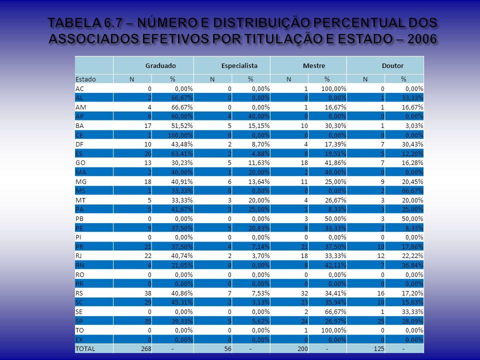 TABELA 6.7 – NÚMERO E DISTRIBUIÇÃO PERCENTUAL DOS ASSOCIADOS EFETIVOS POR TITULAÇÃO E ESTADO – 2006